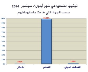The data compiled by SHRC shows that over 99% of September's victims were killed by the Syrian regime. Less than 2% of the victims were killed by the attacks of the International alliance, and less than 1% were killed by ISIS.