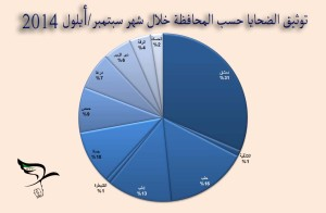 The victims of the provinces of Damascus and Aleppo and their suburbs have increased 45% since last September.