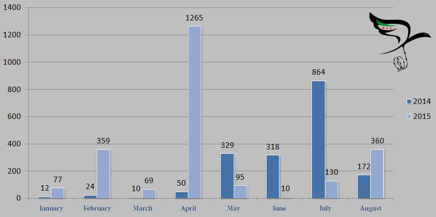 Migrant fatalities in the Mediterranean 2014-2015