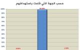 أظهرت الأرقام التي وثقتها اللجنة لشهر أيلول أن أكثر من 99% من الضحايا كانوا بفعل استهداف من قبل النظام السوري