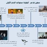 خمسة وثلاثون عاماً على مجزرة تدمر: الإفلات من المحاسبة قاد إلى جرائم الحرب الحالية
