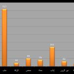 توثيق الانتهاكات في سوريا خلال شهر رمضان 2015