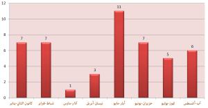 شهد شهر أيار/مايو الماضي أعلى هذه الهجمات