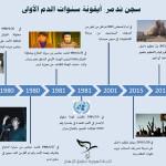 مجزرة سجن تدمر: 36 عاماً على الجريمة