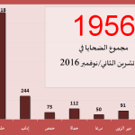 اللجنة توثق مقتل 1956 شخصاً في شهر تشرين2/نوفمبر