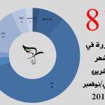 اللجنة توثق 81 مجزرة في شهر تشرين الثاني/نوفمبر