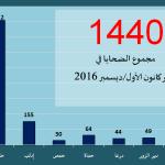 اللجنة توثق مقتل 1440 شخصاً في شهر كانون1/ديسمبر