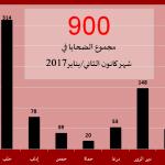 اللجنة توثّق مقتل 900 شخصاً في شهر ك2/يناير 2017