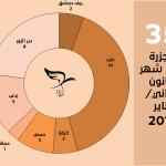 اللجنة توثق 35 مجزرة في شهر كانون الثاني/يناير