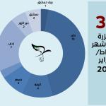 اللجنة توثّق 37 مجزرة في شباط/فبراير