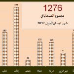 اللجنة توثق مقتل 1276 في نيسان/أبريل 2017