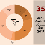 اللجنة توثق 35 مجزرة في نيسان/أبريل