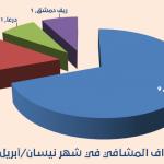 معدل قياسي لاستهداف المشافي في نيسان/أبريل