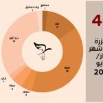 اللجنة توثق (48) مجزرة في شهر أيار/مايو