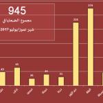 اللجنة توثق مقتل 945 شخصاً في تموز