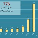 اللجنة توثّق مقتل 776 شخصاً في آب