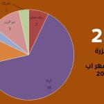 اللجنة توثق 28 مجزرة في آب