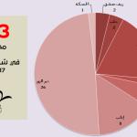 اللجنة توثق 53 مجزرة في أيلول