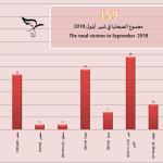 اللجنة توثق مقتل 159 شخصاً في أيلول/سبتمبر