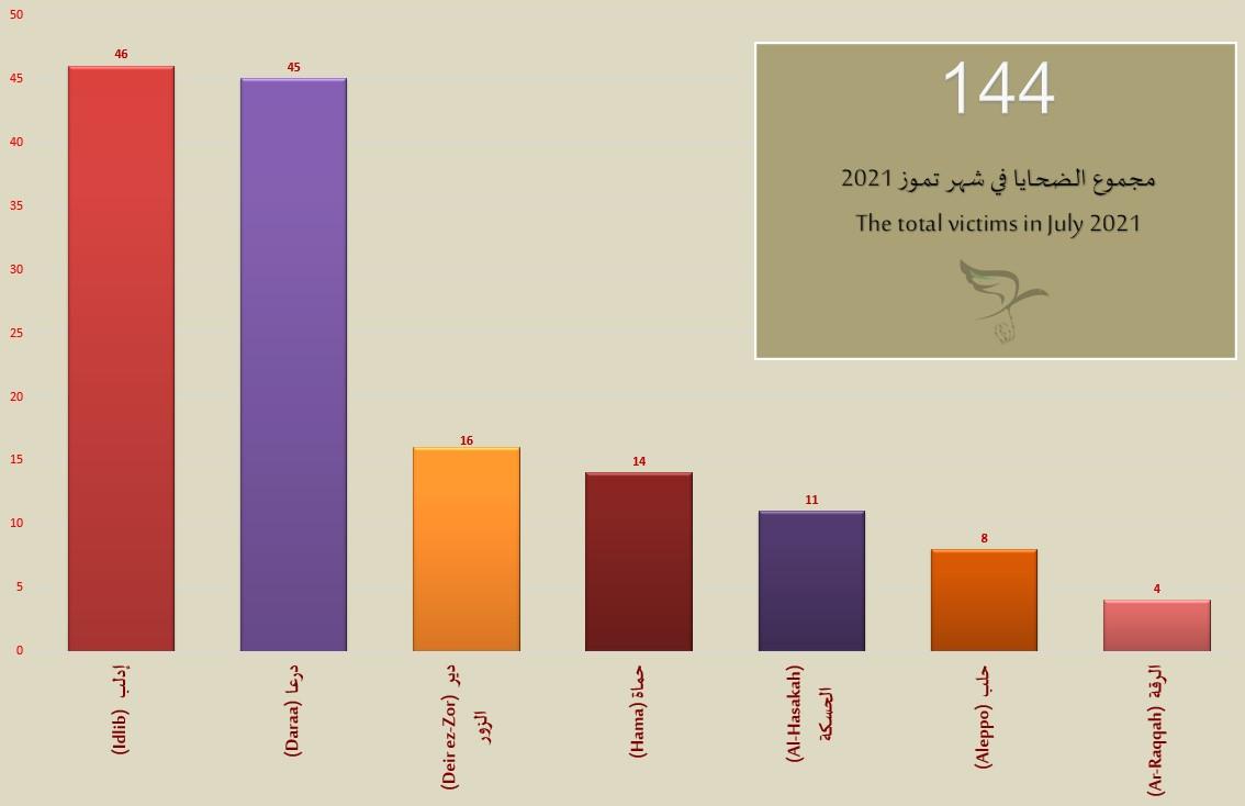 اللجنة توثّق مقتل 144 شخصاً في تموز