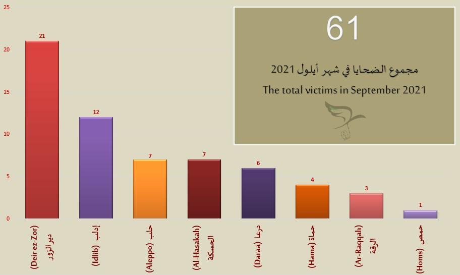 اللجنة السورية لحقوق الإنسان توثق مقتل 61 شخصاً في أيلول